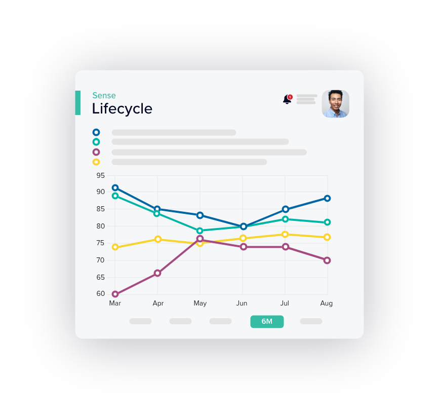 Channel continuous insights